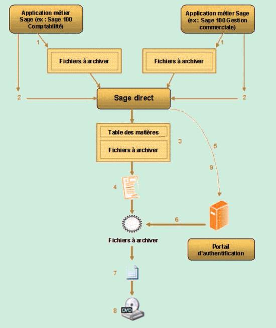 Sage Direct (TELBICS) - InSystem - Votre revendeur et Centre de